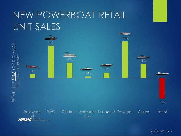 Canadian Boating Industry by the Numbers  The Canadian recreational boating industry has an annual GDP impact $5.6 millio...