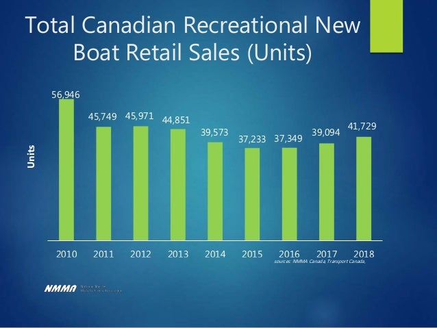 What Boating Requires to Grow Healthy Economy Job Creation Consumer Spending Housing Growth Consumer Confidence
