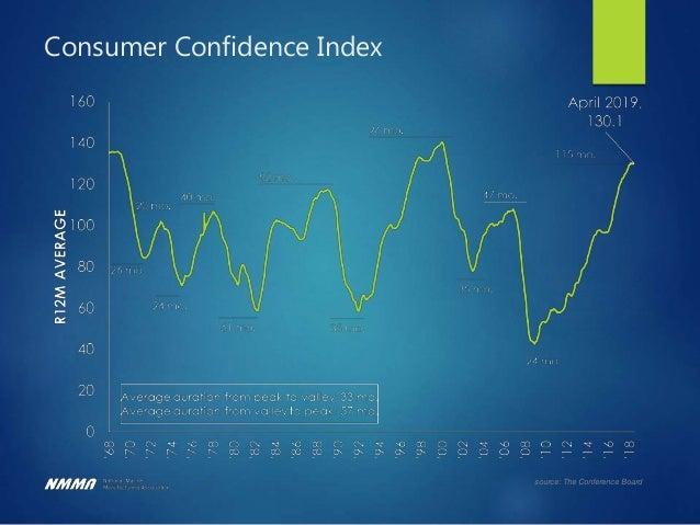 source: BEA Consumer Spending