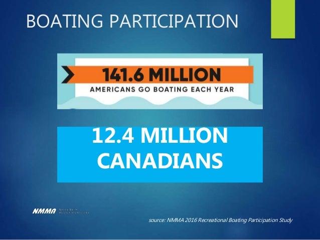 U.S. Boat Registrations Source: USCG