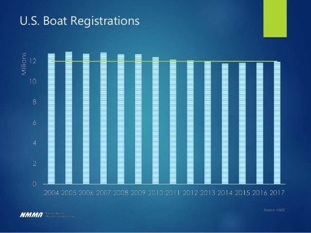 Canadian Boating Participation By Region 0% 10% 20% 30% 40% 50% Atlanticprovinces Alberta BritishColumbia Manitoba/Saskatc...