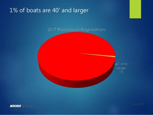 Top Boating Issues Trade Fishing Ethanol Infrastructure Workforce