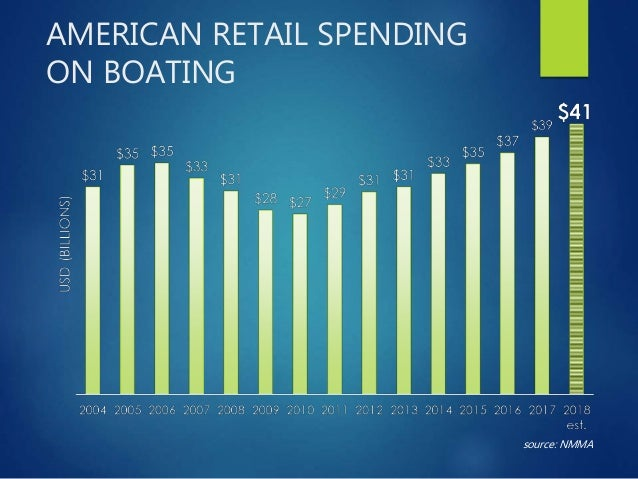 TRADITIONAL POWERBOAT RETAIL SALES source: Info-link