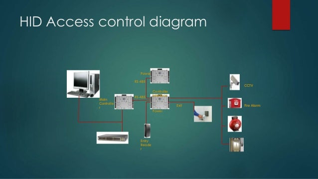 sara electronics presentation 18 638?cb=1426815929 sara electronics presentation hid edge evo wiring diagram at bayanpartner.co