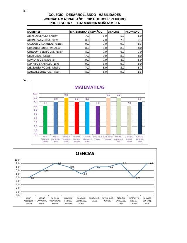 b.  NOMBRES  MATEMATICAS  ESPAÑOL  CIENCIAS  PROMEDIO  ARIAS ASCENCIO, Shirley  7,0  6,0  5,0  6,0  ARONE SAAVEDRA, Bryan ...