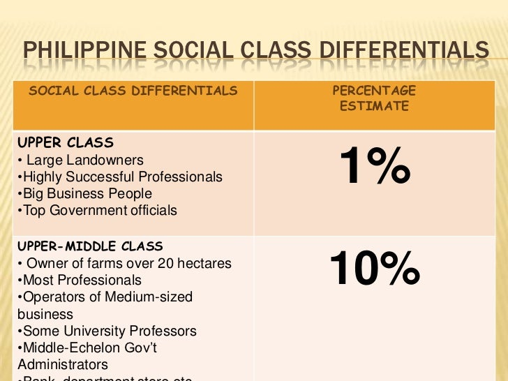 social classes in the philippines essay How social class affects life chances by admin in sociology essay on june 23, 2017 the individual in modern western society strives to achieve or obtain the things that are labelled as desirable by their culture.