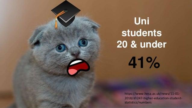 Uni students 20 & under 41% https://www.hesa.ac.uk/news/11-01- 2018/sfr247-higher-education-student- statistics/numbers
