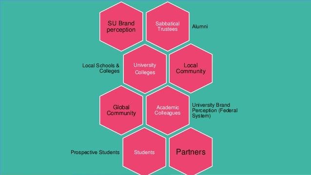 Sabbatical Trustees Alumni SU Brand perception University Colleges Local Schools & Colleges Local Community Academic Colle...