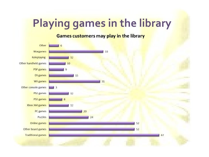 web 20 and gaming in libraries mcnicol sarah
