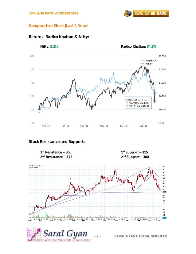 15% @ 90 DAYS – OCTOBER 2018 - 2 - SARAL GYAN CAPITAL SERVICES Comparative Chart (Last 1 Year) Returns: Radico Khaitan & N...