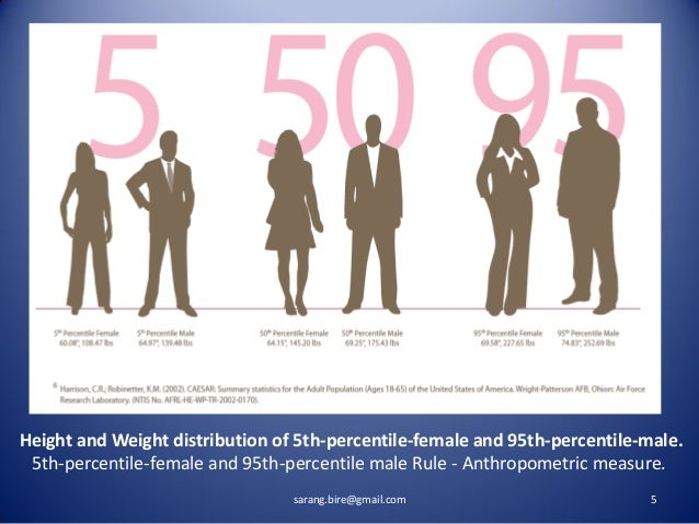 95 percentile height adult male us