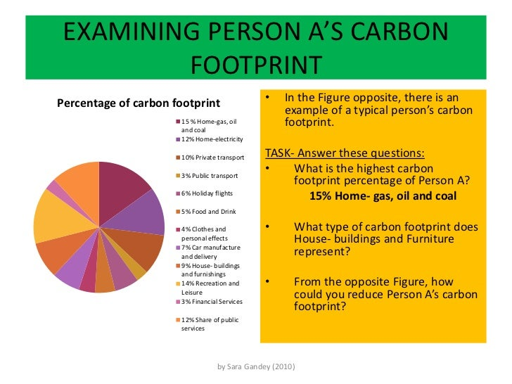 footprint assignment Reading and homework assignment on water footprints activity by robert  turner – 2016 summary this document provides context and guidance for  activity.