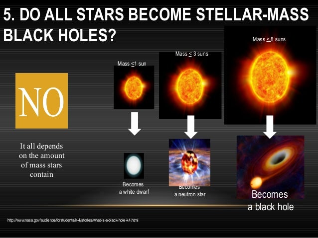 5. DO ALL STARS BECOME STELLAR-MASS BLACK HOLES? Mass < 8 suns  Mass < 3 suns Mass <1 sun  It all depends on the amount of...