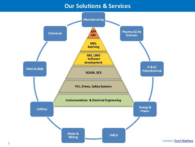 plant integration and mes solution for industry