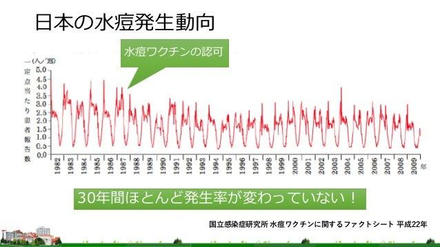 日本の水痘発生動向 • ほと 水痘ワクチンの認可 30年間ほとんど発生率が変わっていない! 国立感染症研究所 水痘ワクチンに関するファクトシート 平成22年