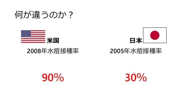 何が違うのか? 米国 2008年水痘接種率 90% 日本 2005年水痘接種率 30%