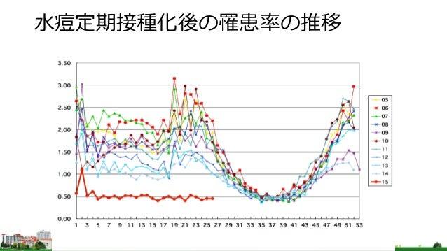 水痘定期接種化後の罹患率の推移