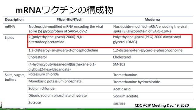 mRNAワクチンの構成物 CDC ACIP Meeting Dec. 19, 2020