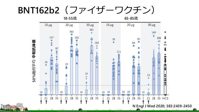 BNT162b2(ファイザーワクチン) 18-55歳 65-85歳 50%幾何平均 中和抗体価 N Engl J Med 2020; 383:2439-2450