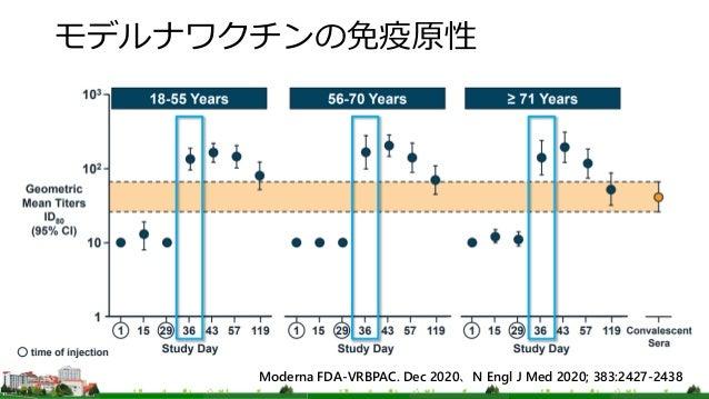 モデルナワクチンの免疫原性 Moderna FDA-VRBPAC. Dec 2020、N Engl J Med 2020; 383:2427-2438