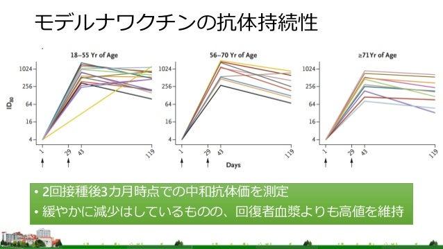 モデルナワクチンの抗体持続性 • 2回接種後3カ月時点での中和抗体価を測定 • 緩やかに減少はしているものの、回復者血漿よりも高値を維持