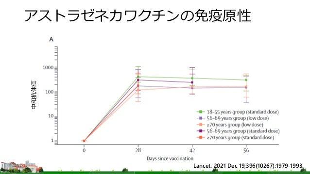 アストラゼネカワクチンの免疫原性 Lancet. 2021 Dec 19;396(10267):1979-1993. 中和抗体価