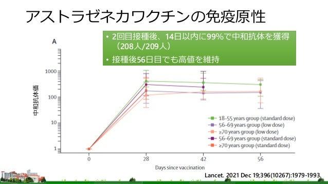 アストラゼネカワクチンの免疫原性 Lancet. 2021 Dec 19;396(10267):1979-1993. 中和抗体価 • 2回目接種後、14日以内に99%で中和抗体を獲得 (208人/209人) • 接種後56日目でも高値を維持