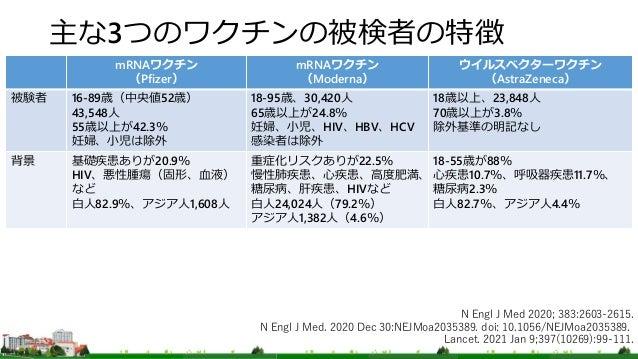 主な3つのワクチンの被検者の特徴 mRNAワクチン (Pfizer) mRNAワクチン (Moderna) ウイルスベクターワクチン (AstraZeneca) 被験者 16-89歳(中央値52歳) 43,548人 55歳以上が42.3% 妊婦...