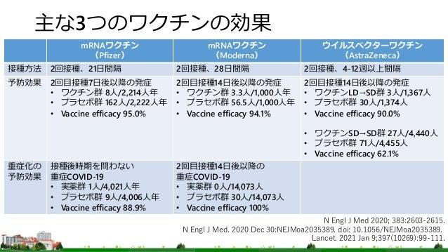 主な3つのワクチンの効果 mRNAワクチン (Pfizer) mRNAワクチン (Moderna) ウイルスベクターワクチン (AstraZeneca) 接種方法 2回接種、21日間隔 2回接種、28日間隔 2回接種、4-12週以上間隔 予防効...