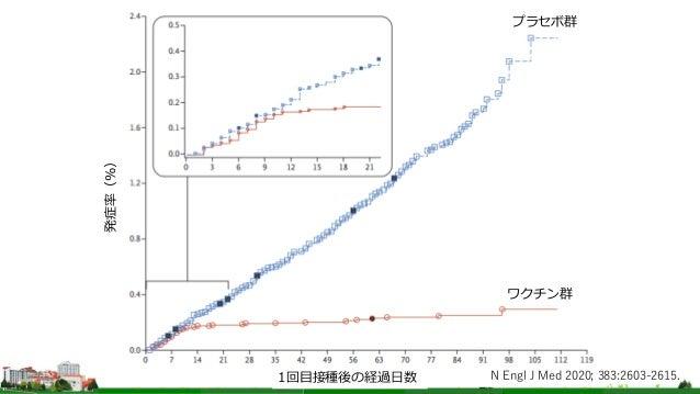 プラセボ群 ワクチン群 1回目接種後の経過日数 発症率(%) N Engl J Med 2020; 383:2603-2615.
