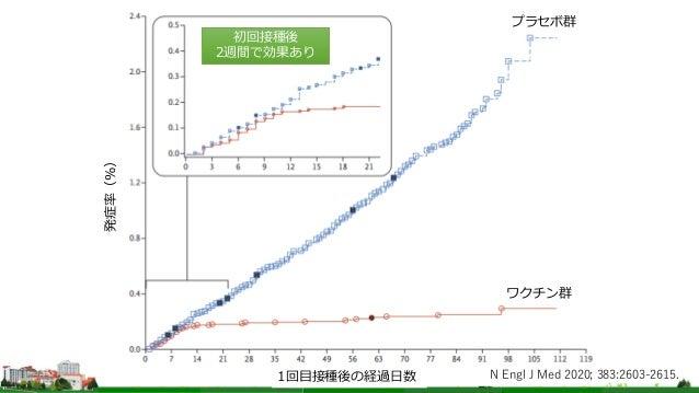 プラセボ群 ワクチン群 1回目接種後の経過日数 発症率(%) 初回接種後 2週間で効果あり N Engl J Med 2020; 383:2603-2615.