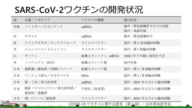 SARS CoV-2ワクチンについて Slide 3