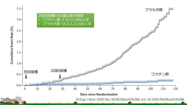 N Engl J Med. 2020 Dec 30:NEJMoa2035389. doi: 10.1056/NEJMoa2035389. プラセボ群 ワクチン群 初回接種 2回目接種 2回目接種14日後以降の発症 • ワクチン群 3.3人/1,...