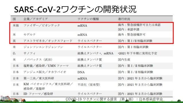 SARS-CoV-2ワクチンの開発状況 COVID-19 ワクチンに関する提言 (第 1 版):日本感染症学会