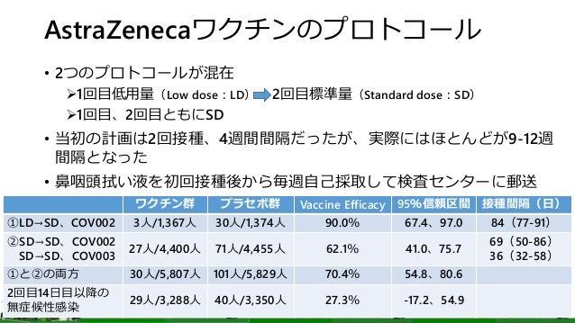AstraZenecaワクチンのプロトコール • 2つのプロトコールが混在 1回目低用量(Low dose:LD)→ 2回目標準量(Standard dose:SD) 1回目、2回目ともにSD • 当初の計画は2回接種、4週間間隔だったが、...