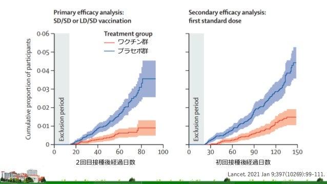 Lancet. 2021 Jan 9;397(10269):99-111. プラセボ群 ワクチン群 初回接種後経過日数 2回目接種後経過日数