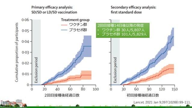 Lancet. 2021 Jan 9;397(10269):99-111. プラセボ群 ワクチン群 初回接種後経過日数 2回目接種後経過日数 2回目接種14日後以降の発症 • ワクチン群 30人/5,807人 • プラセボ群 101人/5,82...