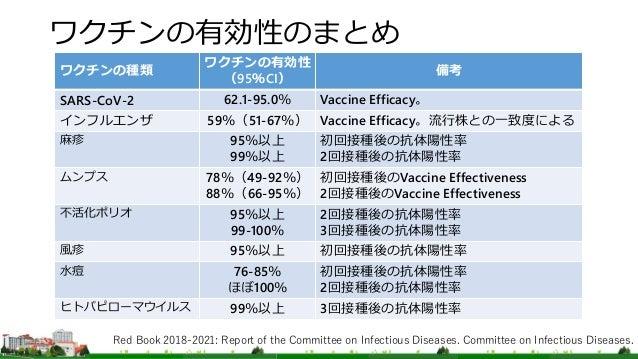 ワクチンの有効性のまとめ ワクチンの種類 ワクチンの有効性 (95%CI) 備考 SARS-CoV-2 62.1-95.0% Vaccine Efficacy。 インフルエンザ 59%(51-67%) Vaccine Efficacy。流行株と...