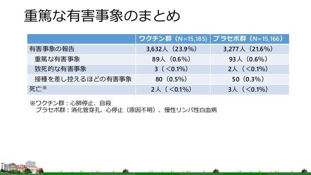 重篤な有害事象のまとめ ワクチン群(N=15,185) プラセボ群(N=15,166) 有害事象の報告 3,632人(23.9%) 3,277人(21.6%) 重篤な有害事象 89人(0.6%) 93人(0.6%) 致死的な有害事象 3(<0....
