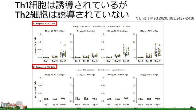 Th1細胞は誘導されているが Th2細胞は誘導されていない N Engl J Med 2020; 383:2427-2438