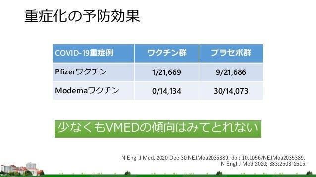 重症化の予防効果 少なくもVMEDの傾向はみてとれない COVID-19重症例 ワクチン群 プラセボ群 Pfizerワクチン 1/21,669 9/21,686 Modernaワクチン 0/14,134 30/14,073 N Engl J M...