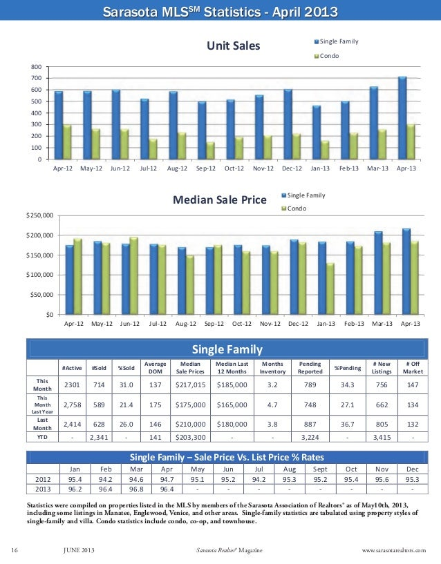 Sarasota MLSSMStatistics - April 2013Statistics were compiled on properties listed in the MLS by members of the Sarasota A...