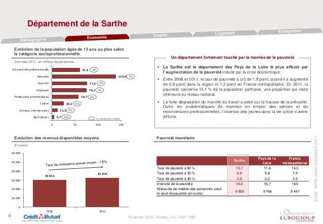 10 janvier 2015 - Bureau | HJ | PAP | MM Sarthe Pays de la Loire France métropolitaine Taux de pauvreté à 60 % 13,1 11,6 1...