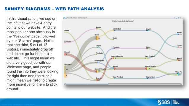 Sas Visual Analytics Startup Guide
