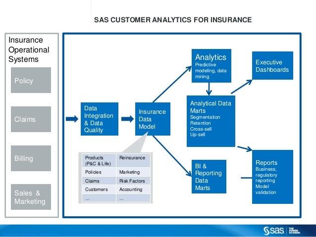 SAS Customer Analytics for Insurance