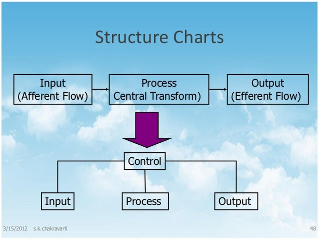 currency input process output chart Input output diagram templates together with process output #input output chart #currency input process output chart #generic template #sipoc diagram.