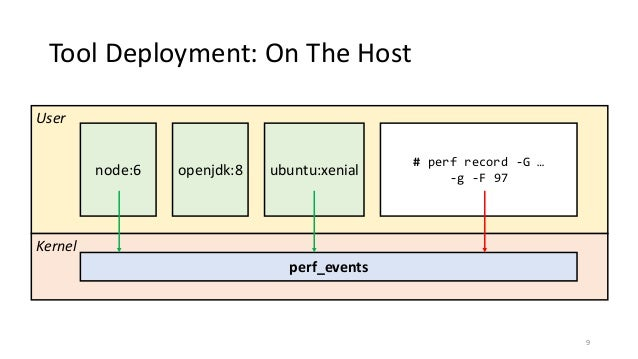 Make Your Containers Faster: Linux Container Performance Tools