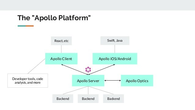 Sashko Stubailo - The GraphQL and Apollo Stack: connecting