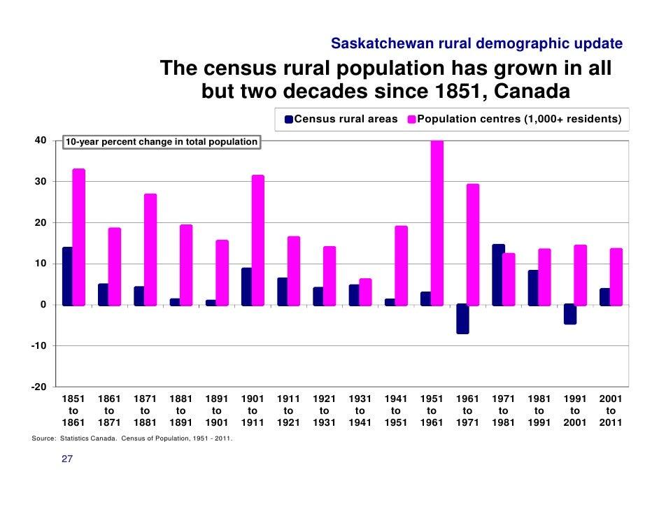 canada census 1931 saskatchewan