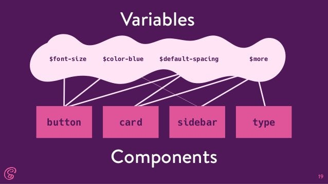 19 Components Variables $font-size $color-blue $default-spacing $more button card sidebar type